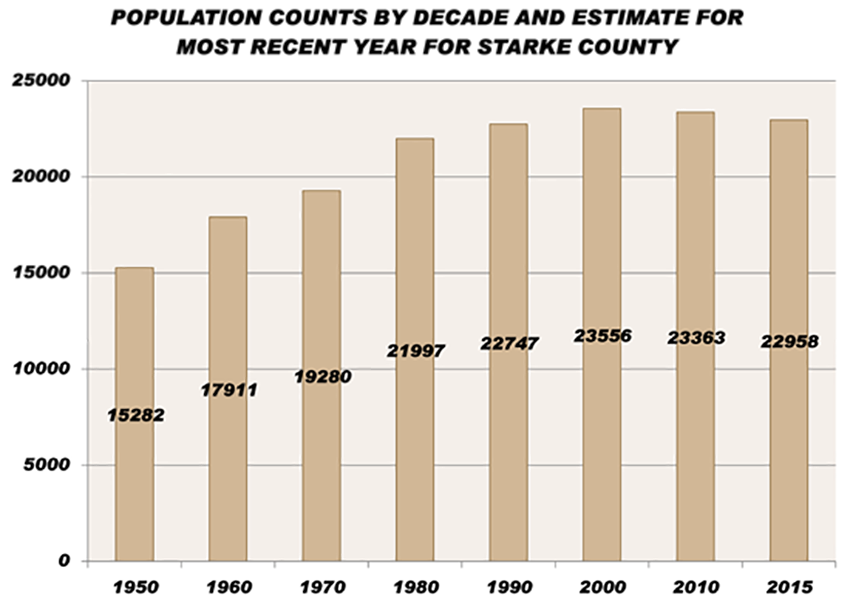 Population Counts by Decade for Starke County